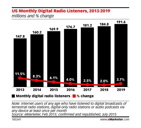 marketing campaign growth in US digital radio audience 2018 to 2019