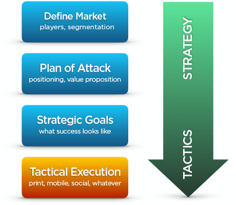 Marketing Strategy vs Marketing Tactics